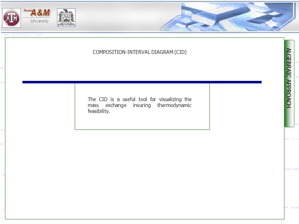 COMPOSITION-INTERVAL DIAGRAM (CID)