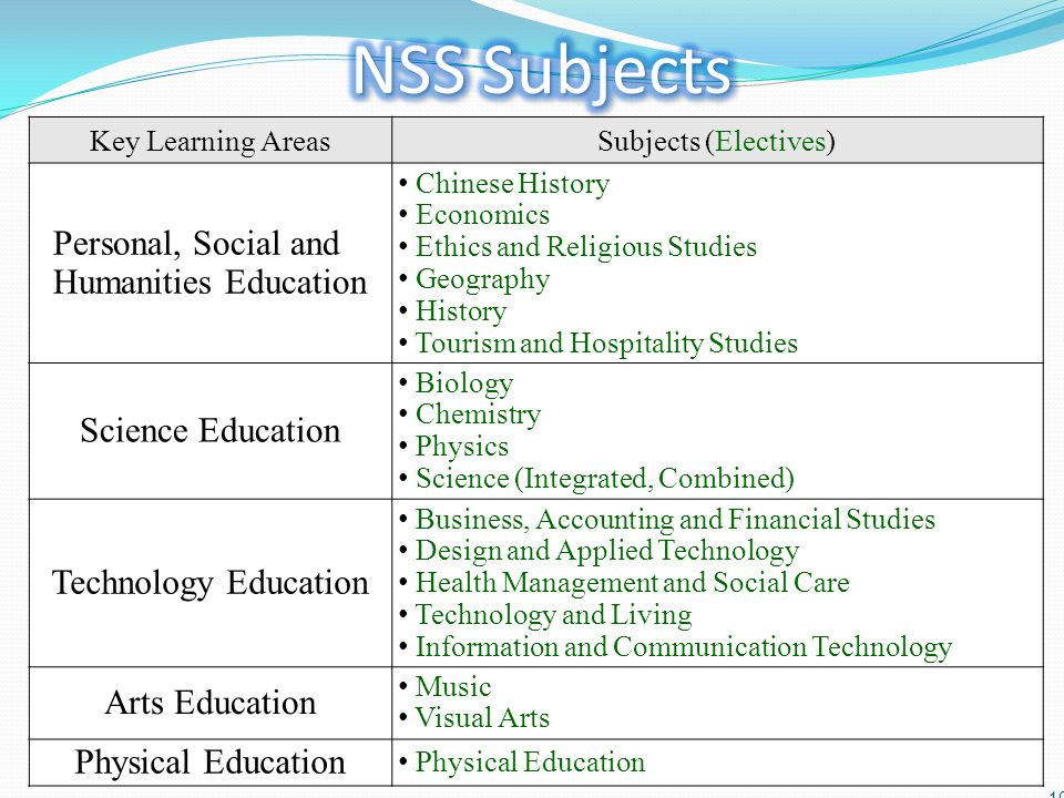 NSS Subjects Personal, Social and Humanities Education