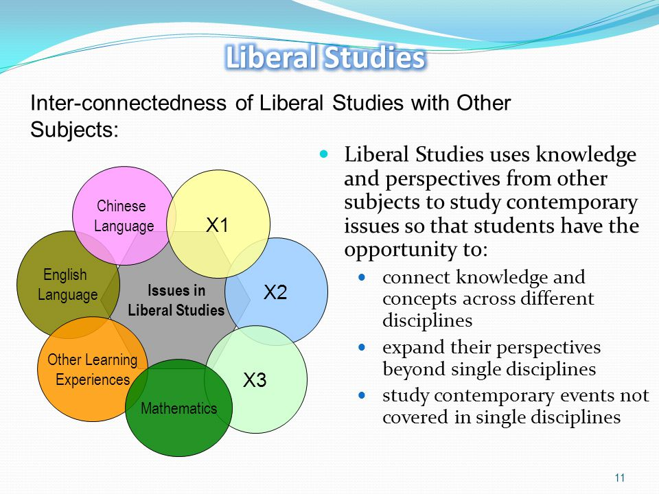 Liberal Studies Inter-connectedness of Liberal Studies with Other Subjects: