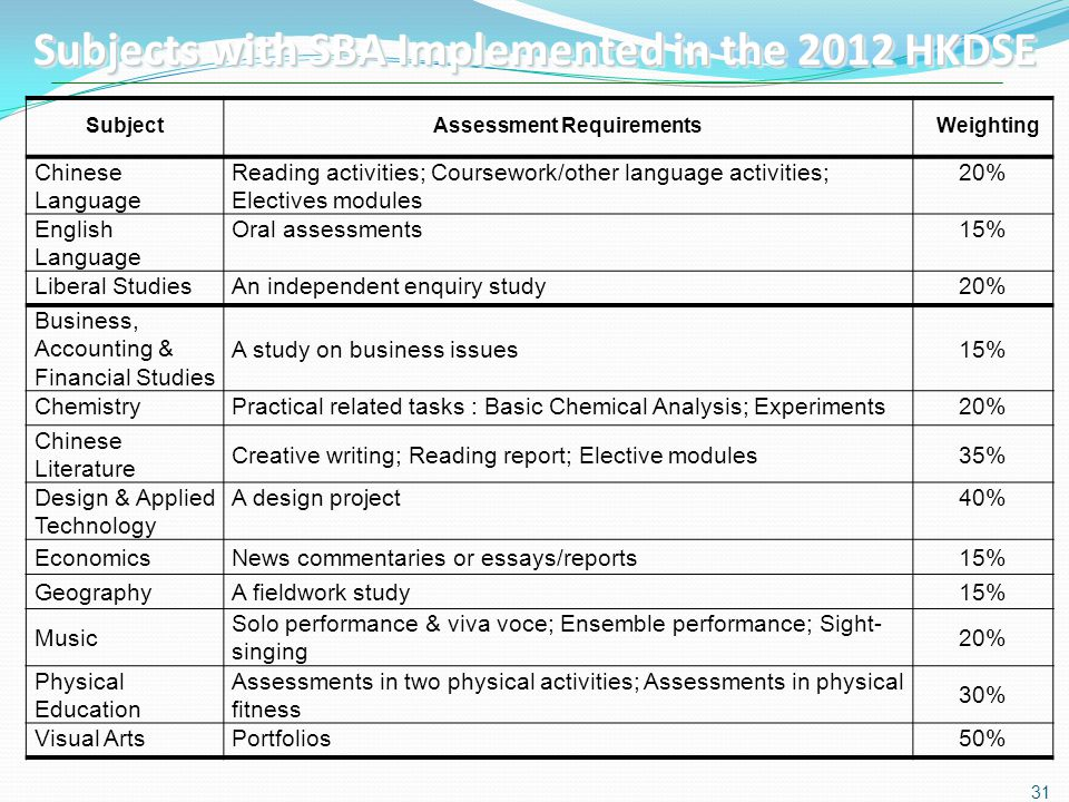 Subjects with SBA Implemented in the 2012 HKDSE