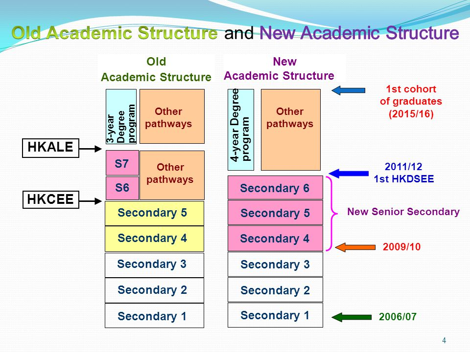 Old Academic Structure and New Academic Structure