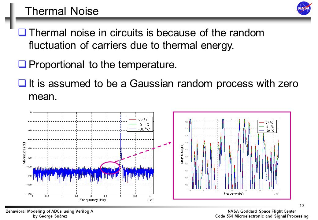 + Sample and Hold model Thermal Noise Vin Vout Jitter τ = RonCs Vout