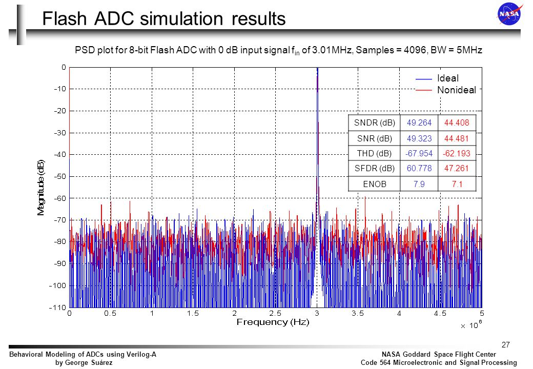 Agenda Generic ADC Analysis and model Simulation results Flash ADC