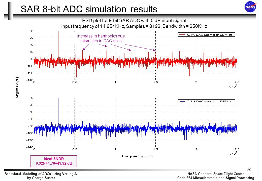 SAR 8-bit ADC simulation results