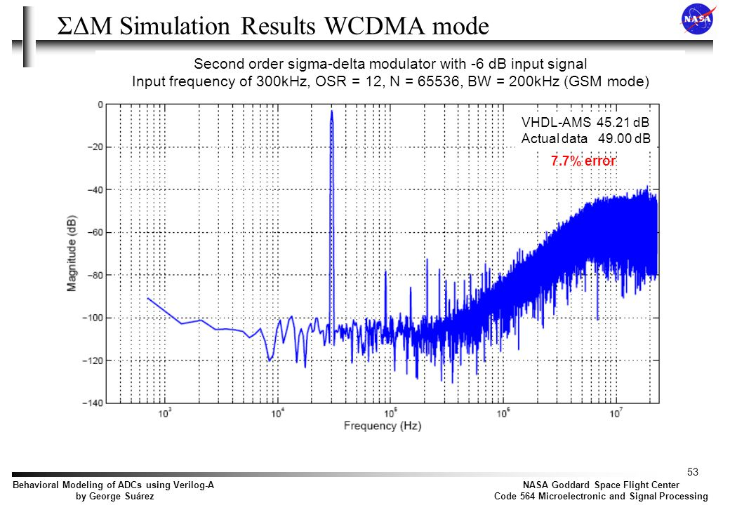 Conclusions Behavioral modeling is a viable solution for the complex modeling and simulation of mixed-signal circuits.