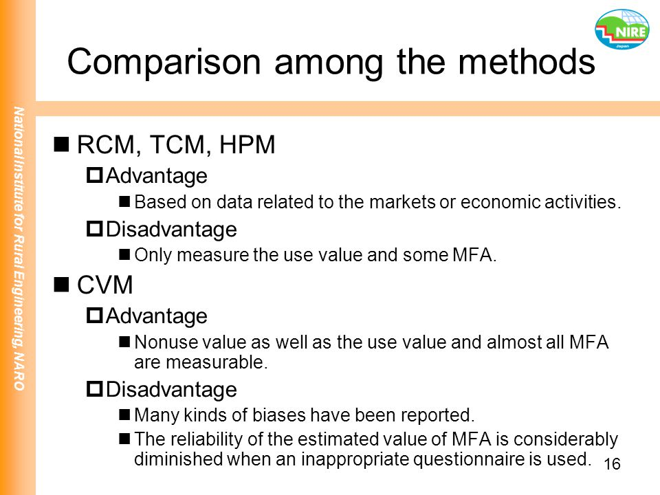 Comparison among the methods