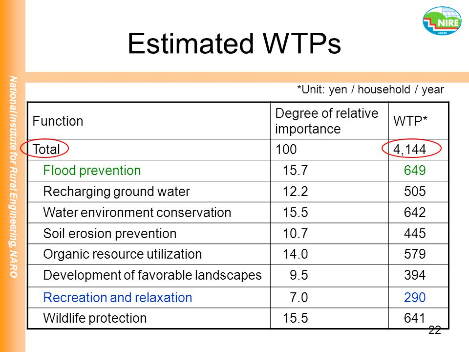 Estimated WTPs Function Degree of relative importance WTP* Total 100
