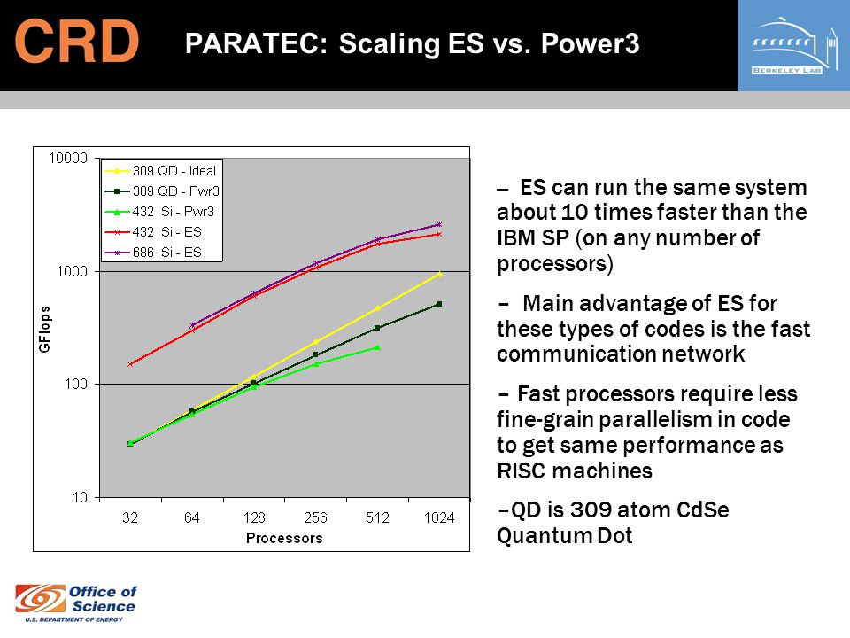 PARATEC: Scaling ES vs. Power3