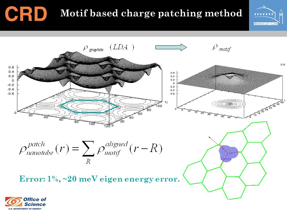 Motif based charge patching method