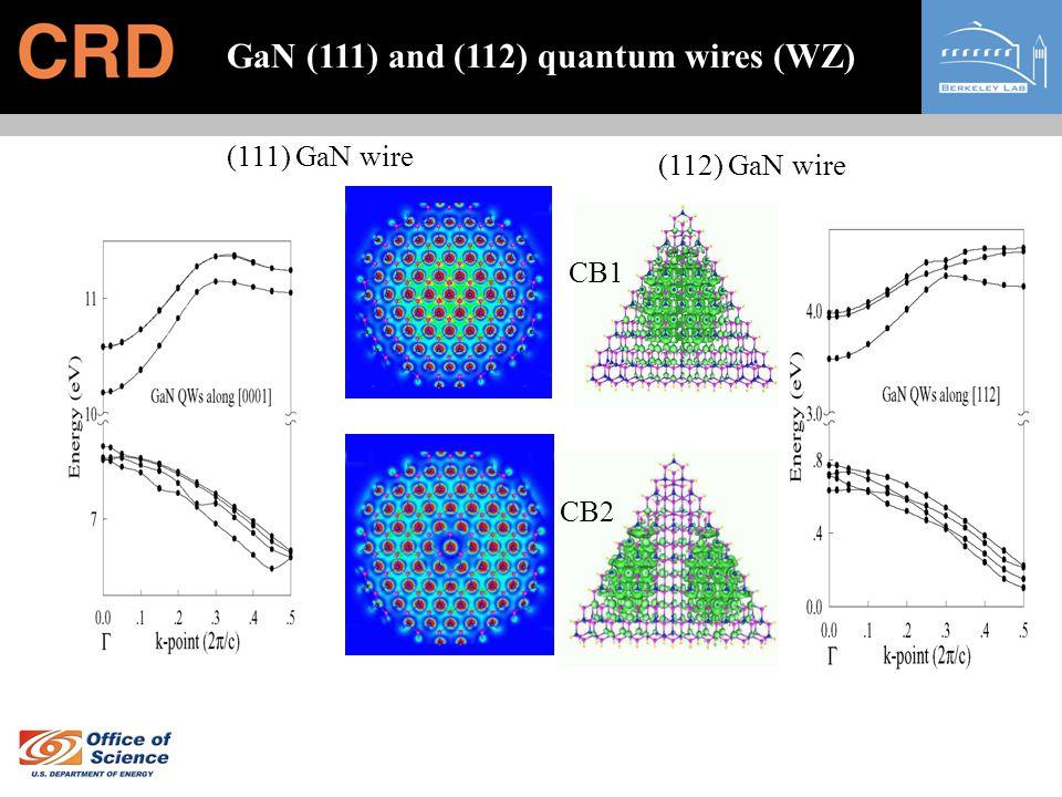 GaN (111) and (112) quantum wires (WZ)