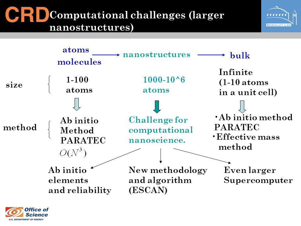 Computational challenges (larger nanostructures)