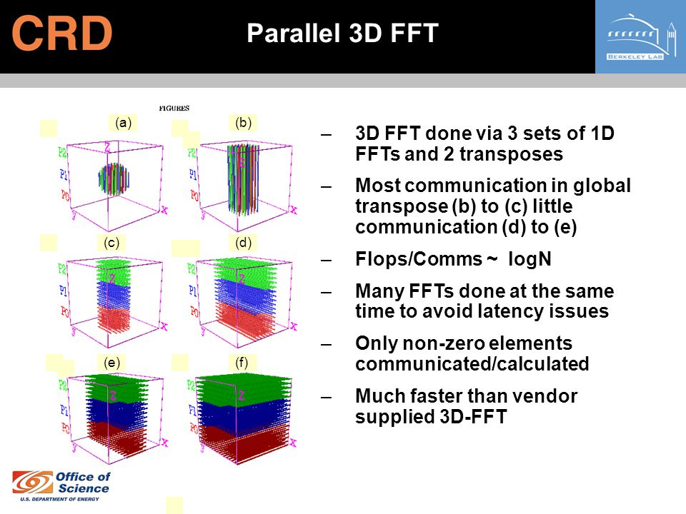 Parallel 3D FFT 3D FFT done via 3 sets of 1D FFTs and 2 transposes