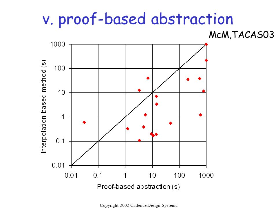 v. proof-based abstraction