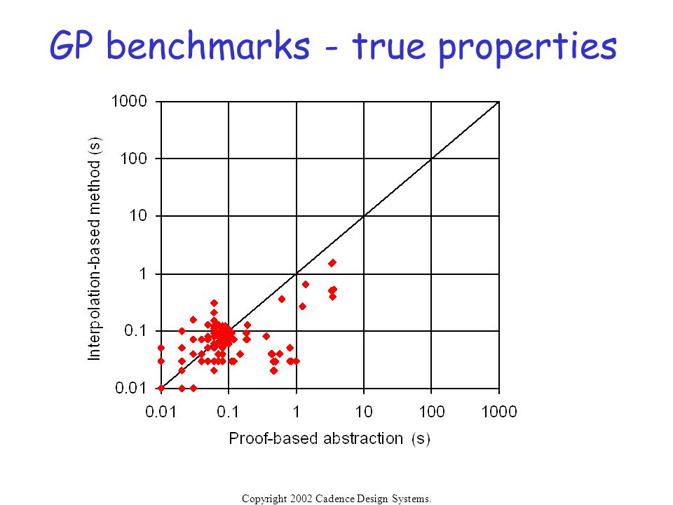 GP benchmarks - true properties