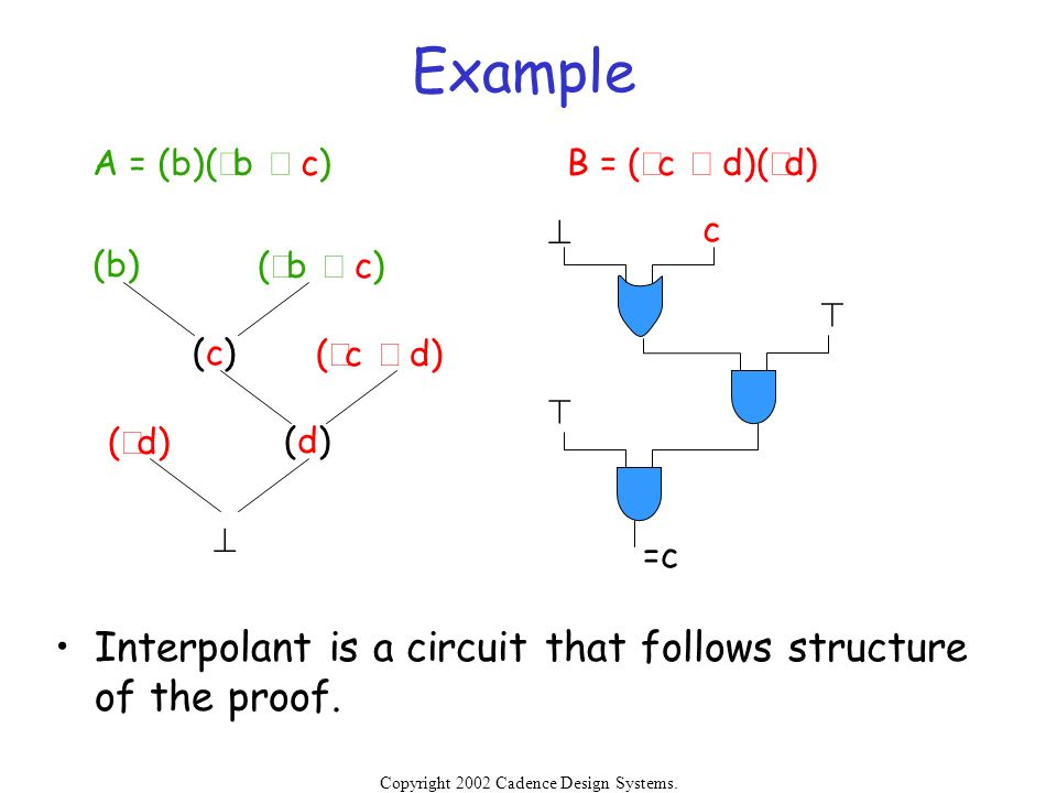 Example Interpolant is a circuit that follows structure of the proof.