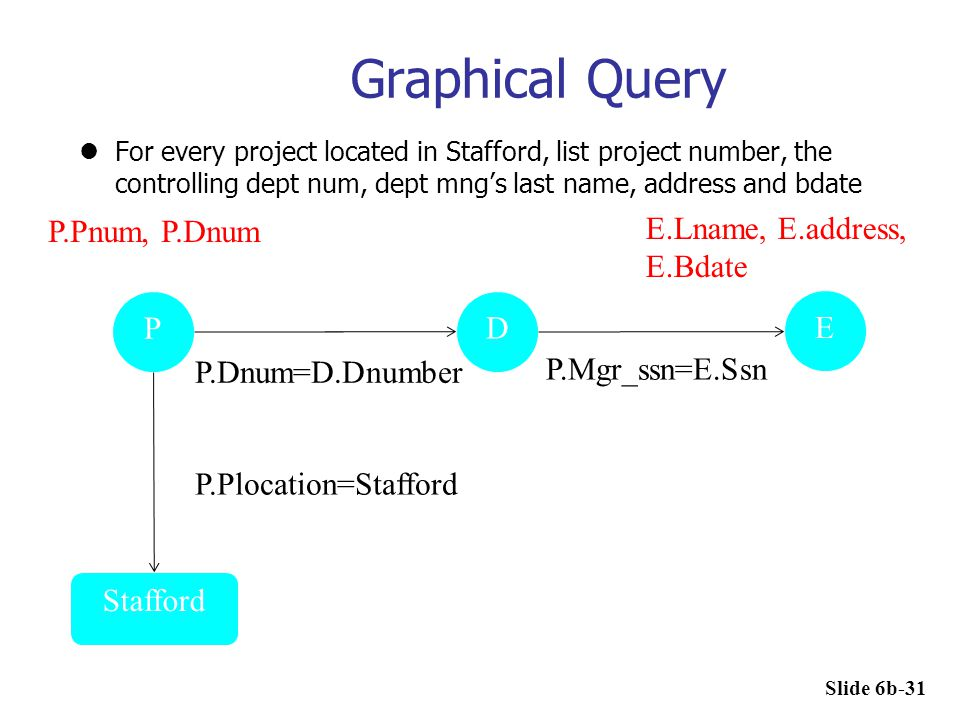 Graphical Query P.Pnum, P.Dnum E.Lname, E.address, E.Bdate P D E