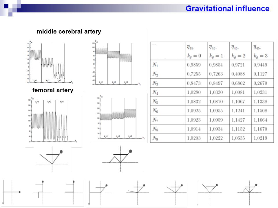 Gravitational influence