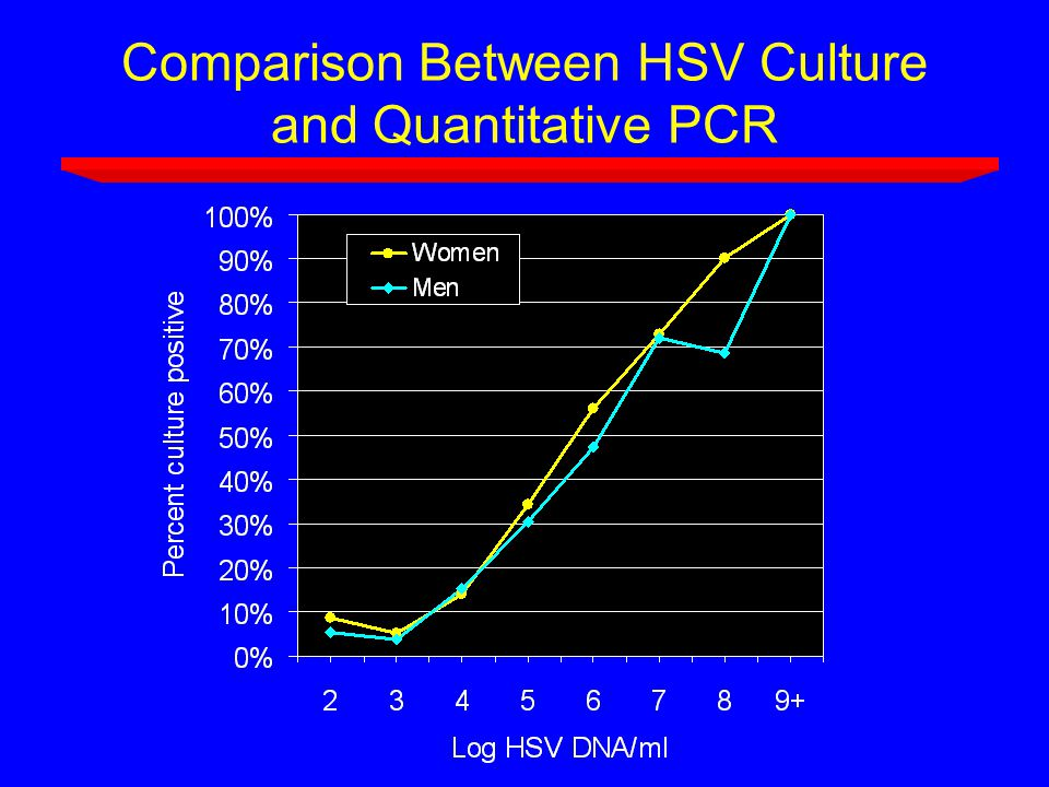 Comparison Between HSV Culture and Quantitative PCR