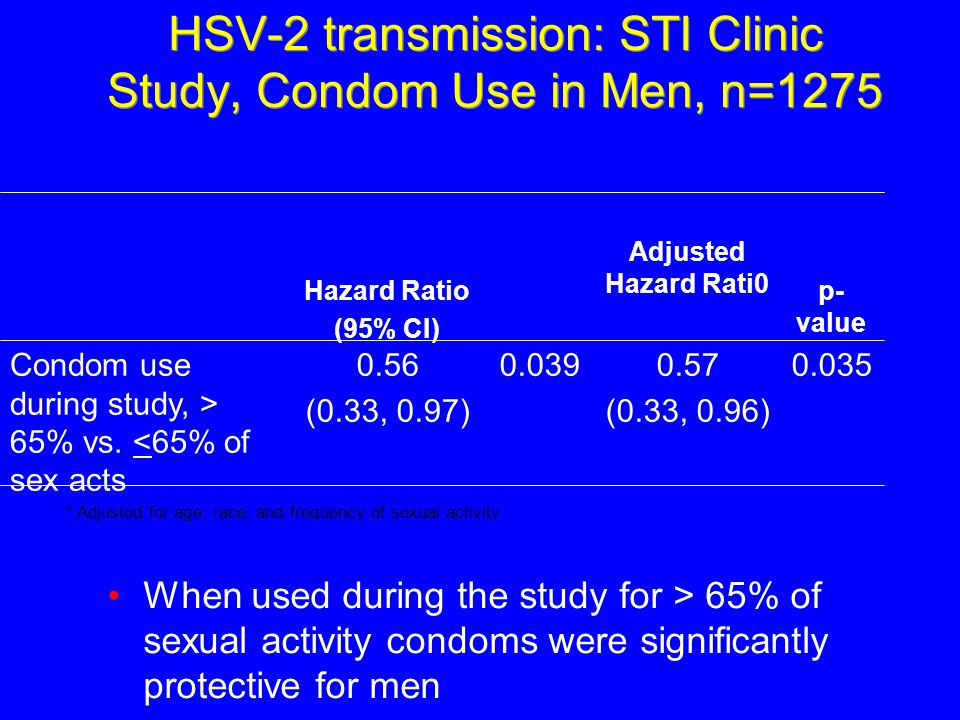 HSV-2 transmission: STI Clinic Study, Condom Use in Men, n=1275