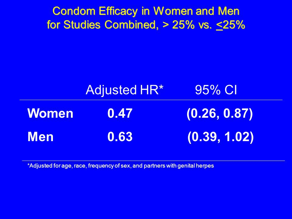 Condom Efficacy in Women and Men for Studies Combined, > 25% vs