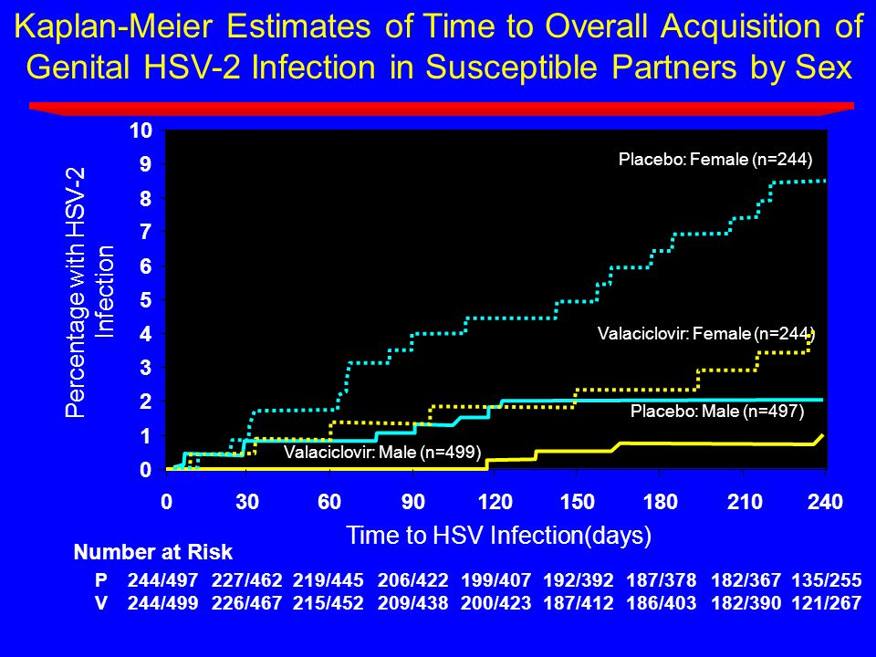 Kaplan-Meier Estimates of Time to Overall Acquisition of Genital HSV-2 Infection in Susceptible Partners by Sex