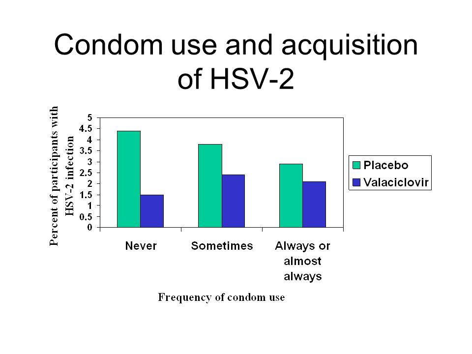 Condom use and acquisition of HSV-2