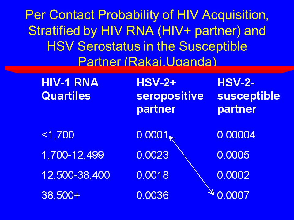 Per Contact Probability of HIV Acquisition, Stratified by HIV RNA (HIV+ partner) and HSV Serostatus in the Susceptible Partner (Rakai,Uganda)