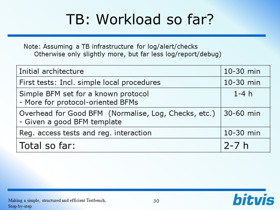 TB: Workload so far Total so far: 2-7 h Initial architecture