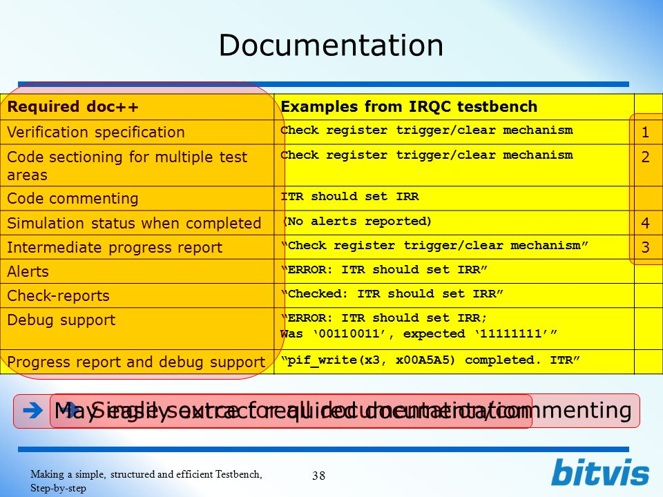 Documentation May easily extract required documentation