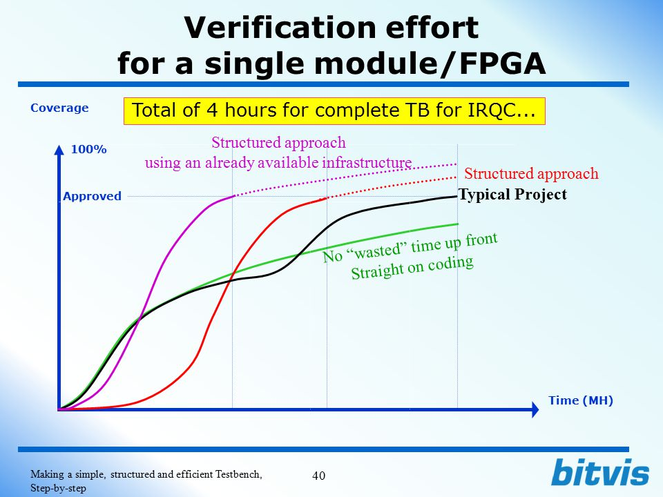 Verification effort for a single module/FPGA