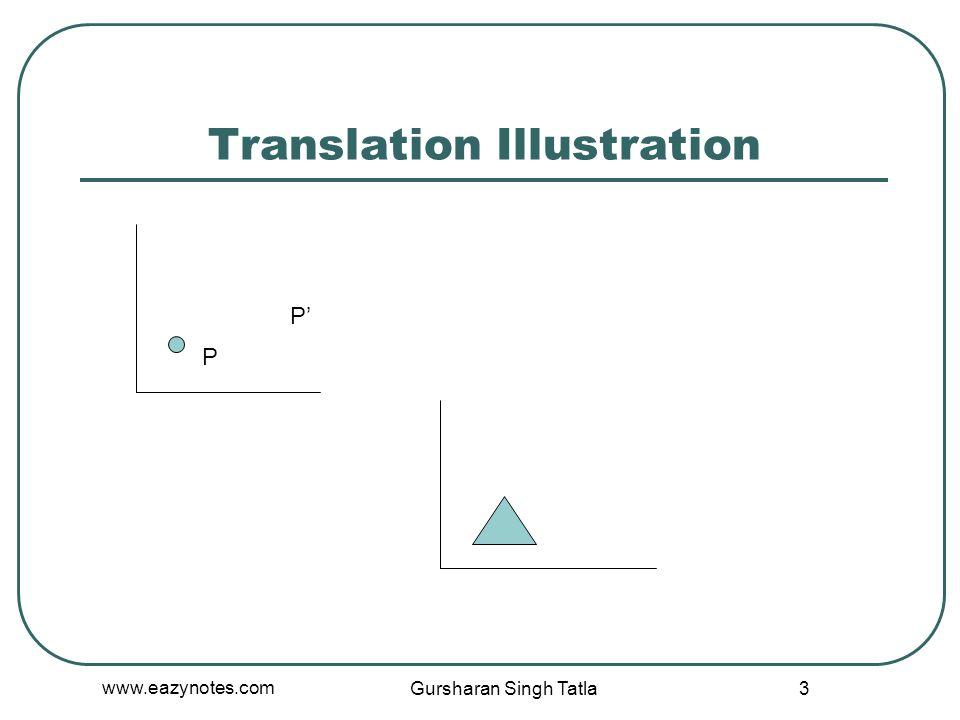 Translation Illustration