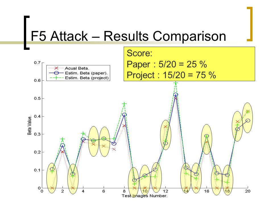 F5 Attack – Results Comparison