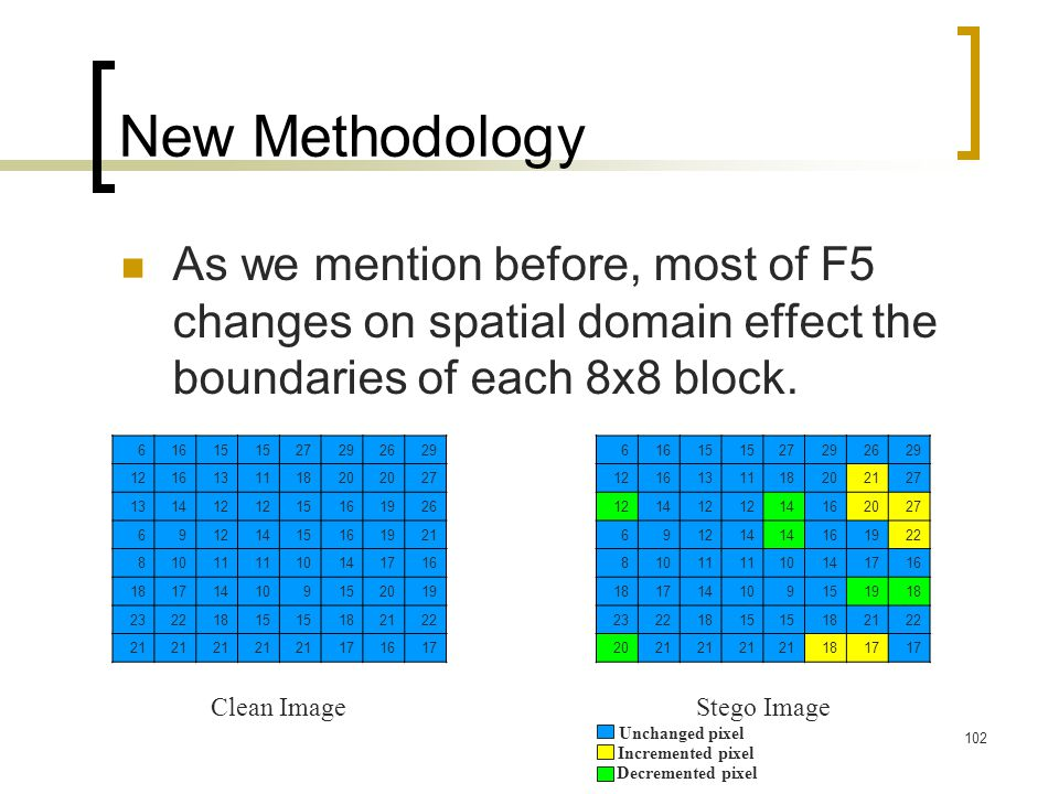 New Methodology As we mention before, most of F5 changes on spatial domain effect the boundaries of each 8x8 block.
