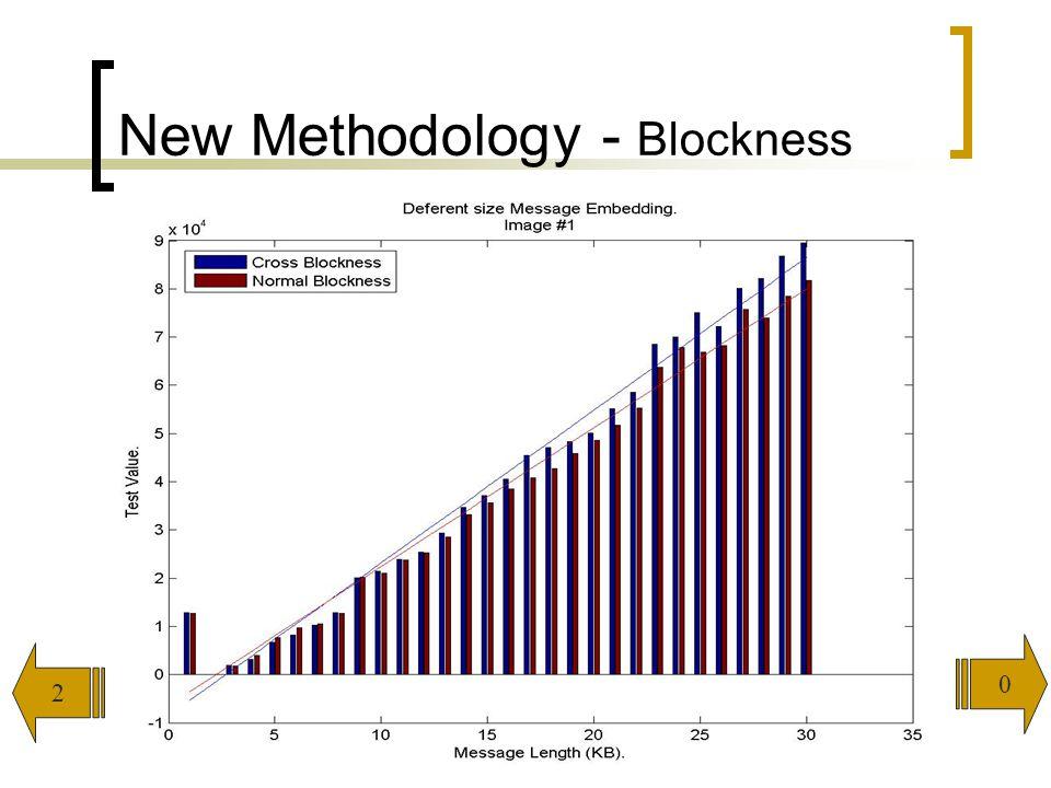 New Methodology - Blockness