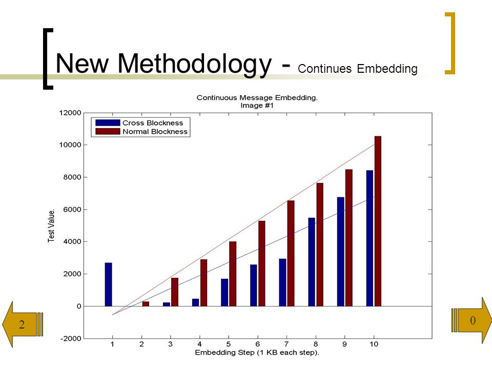 New Methodology - Continues Embedding
