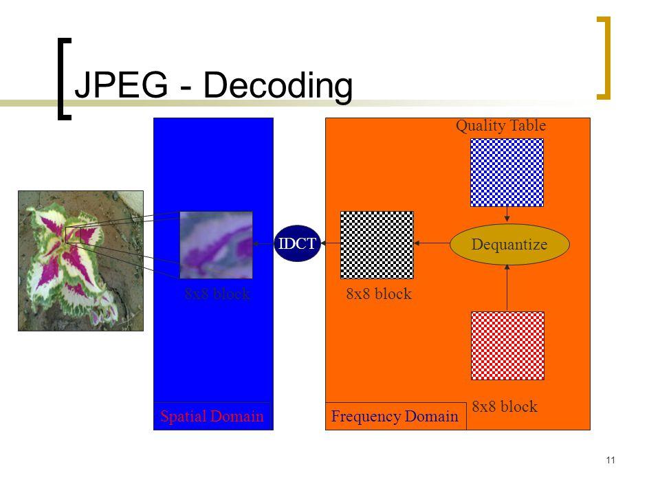 JPEG - Decoding Quality Table IDCT Dequantize 8x8 block 8x8 block
