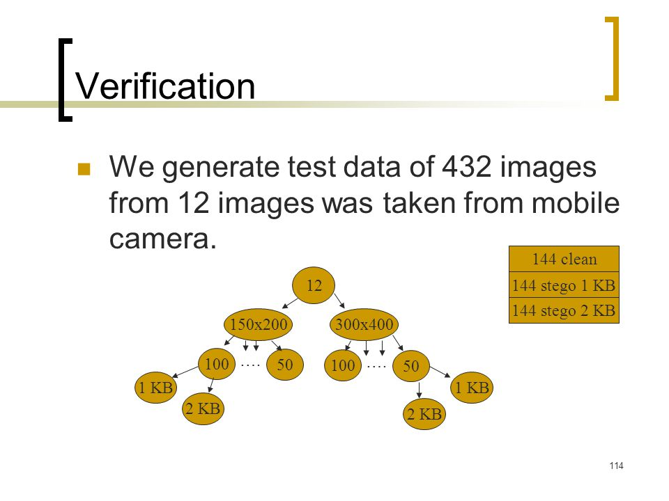 Verification We generate test data of 432 images from 12 images was taken from mobile camera. 144 clean.