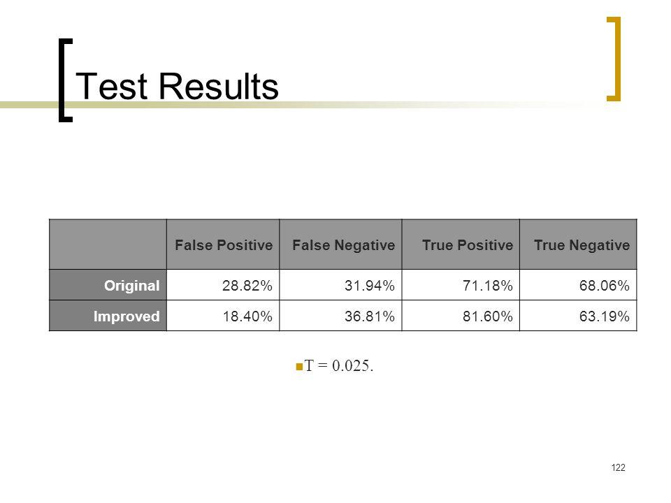 Test Results T = 0.025. True Negative True Positive False Negative