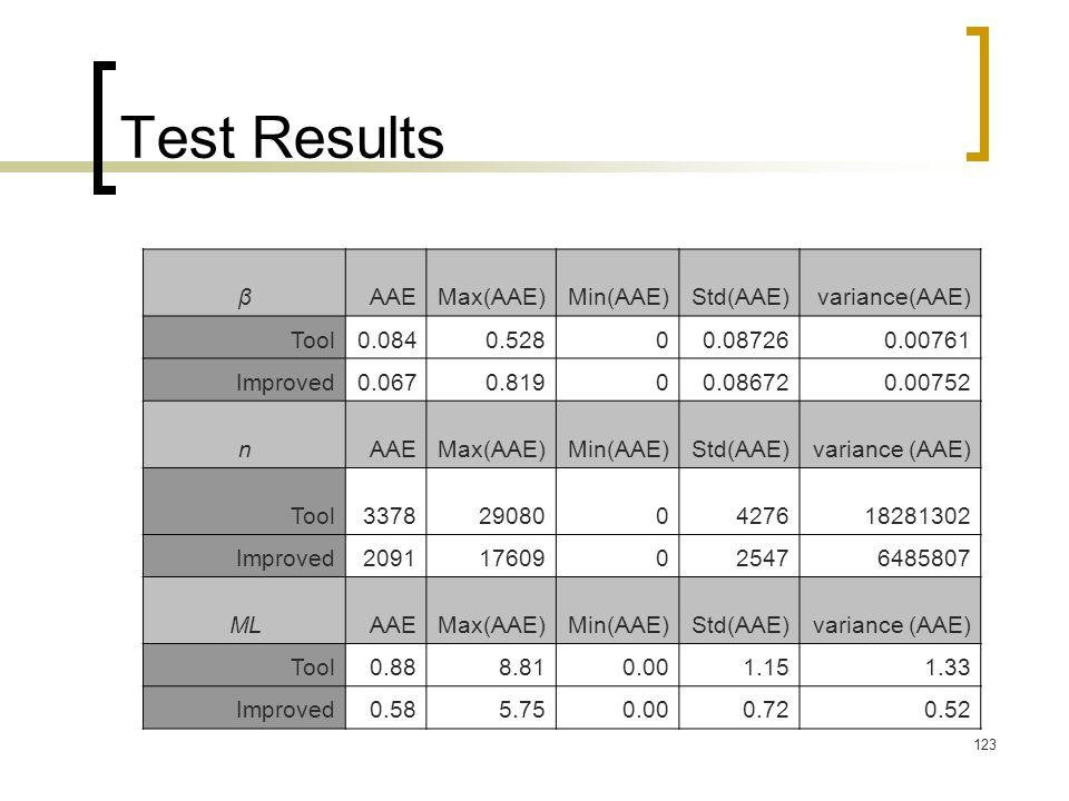 Test Results variance(AAE) Std(AAE) Min(AAE) Max(AAE) AAE β 0.00761