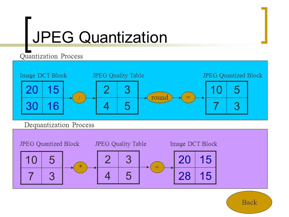 JPEG Quantization Quantization Process. Image DCT Block. JPEG Quality Table. JPEG Quantized Block.