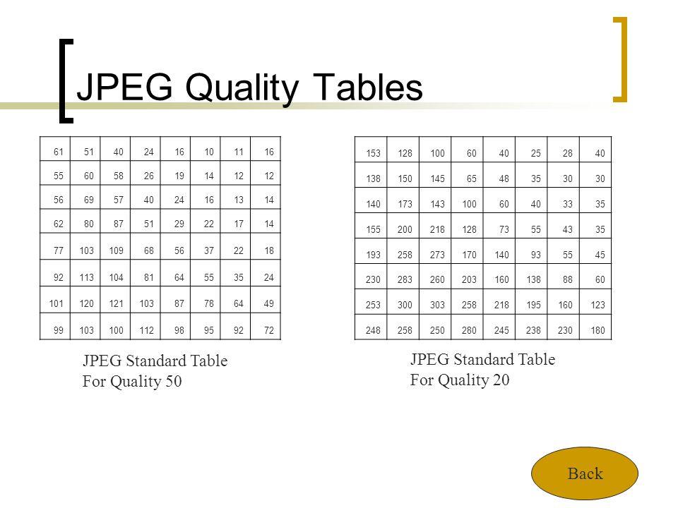 JPEG Quality Tables JPEG Standard Table JPEG Standard Table