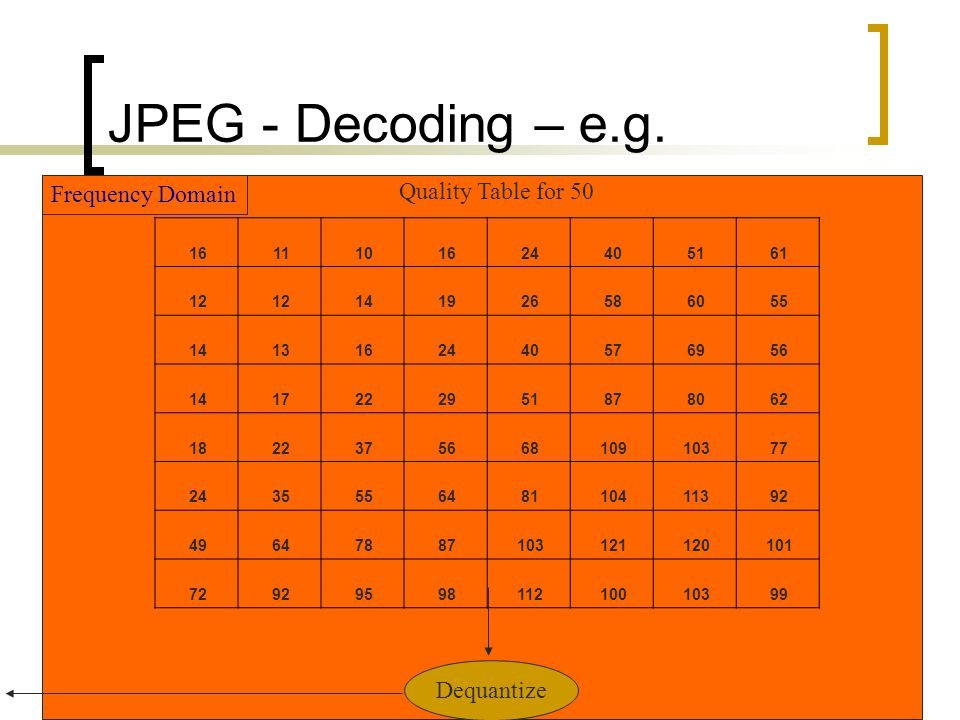 JPEG - Decoding – e.g. Quality Table for 50 Frequency Domain