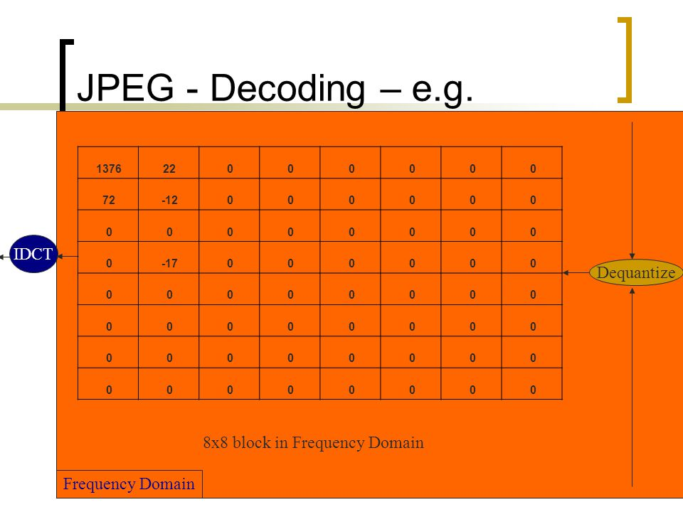 JPEG - Decoding – e.g. IDCT Dequantize 8x8 block in Frequency Domain