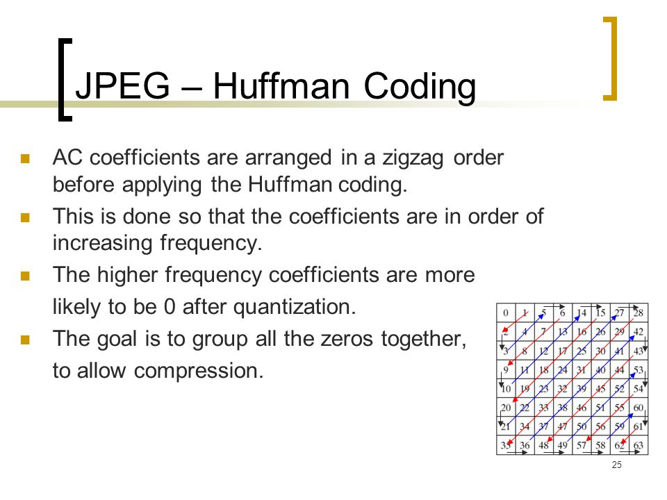 JPEG – Huffman Coding AC coefficients are arranged in a zigzag order before applying the Huffman coding.