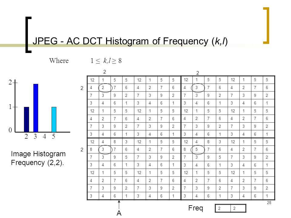 JPEG - AC DCT Histogram of Frequency (k,l)