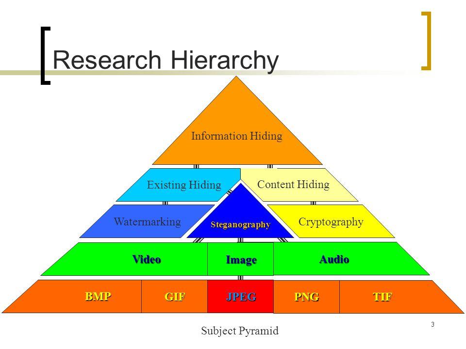 Research Hierarchy Information Hiding Existing Hiding Content Hiding