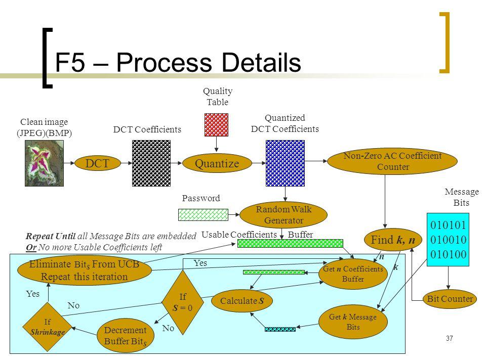 F5 – Process Details DCT Quantize 010101 010010 Find k, n 010100