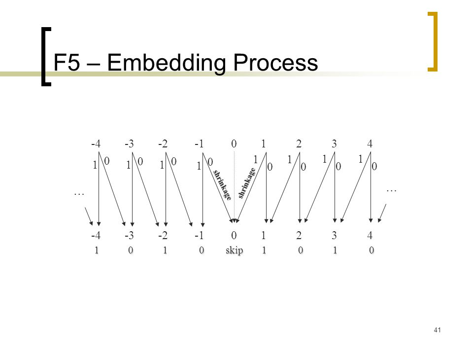 F5 – Embedding Process -4 -3 -2 -1 0 1 2 3 4 1 1 1 1 1 1 1 1 … …