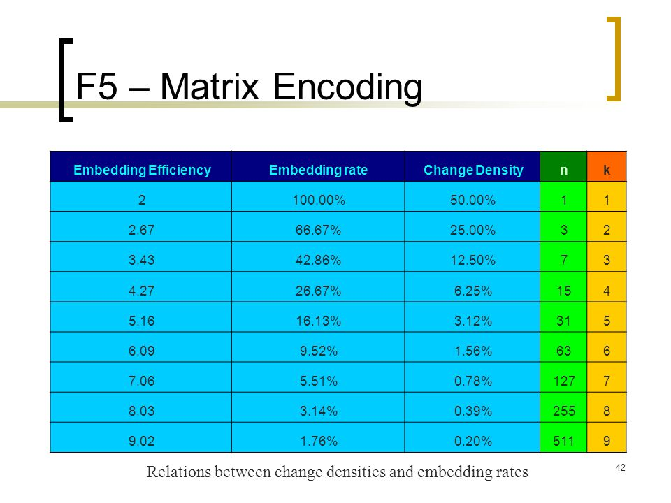F5 – Matrix Encoding k. n. Change Density. Embedding rate. Embedding Efficiency. 1. 50.00% 100.00%