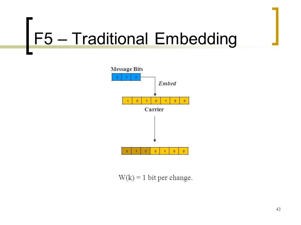 F5 – Traditional Embedding